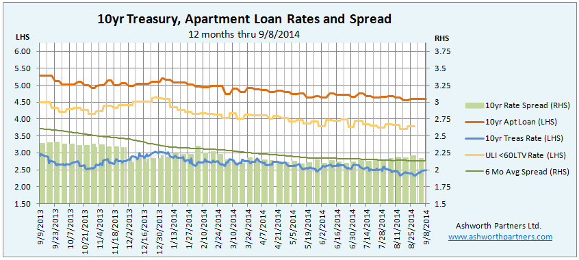 10 Year Treasury versus Apartment Building Loan Rates Sept 8 2014