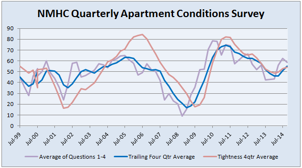 NMHC Apartment Investment Conditions Chart 1999 - October 2014