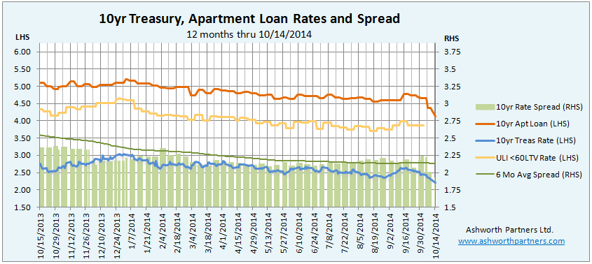 Apartment Building Investment Loan Rates October 2014