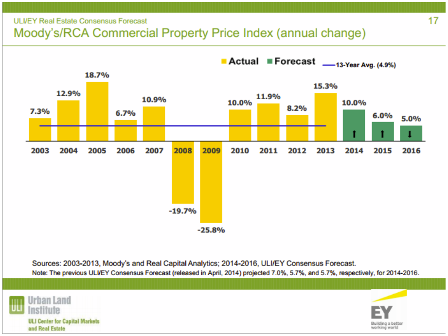 Commercial Real Estate price forecast raised ULI