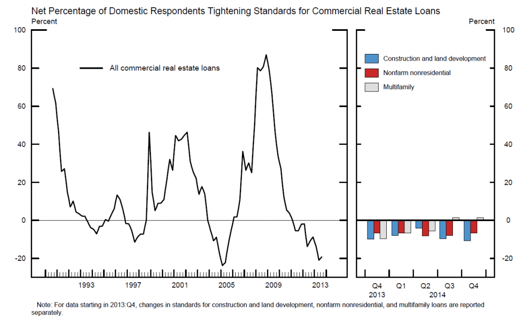 lending standards for real estate construction and development loans getting looser says Fed survey