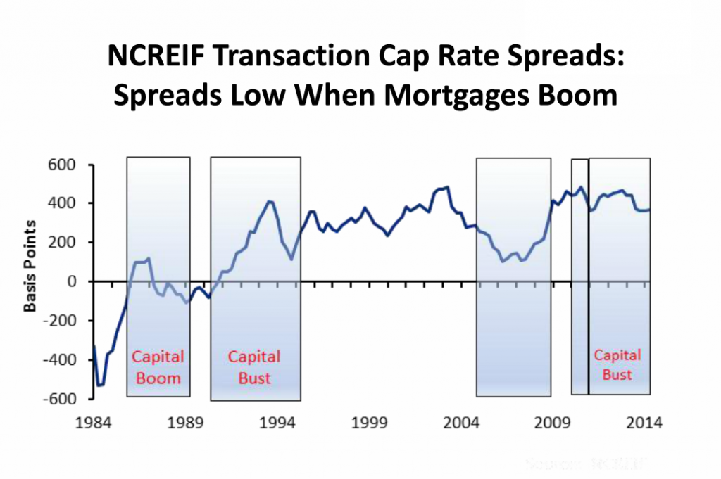Apartment and CRE cap rate spreads narrow during credit growth, Linneman