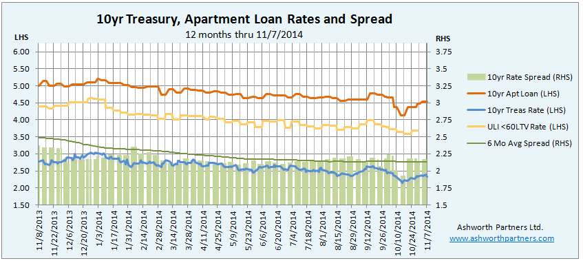 Apartment building investment loan rates November 7, 20`4