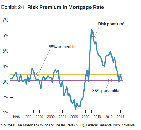Risk Premium in commercial real estate loans American Council of Life Insurers