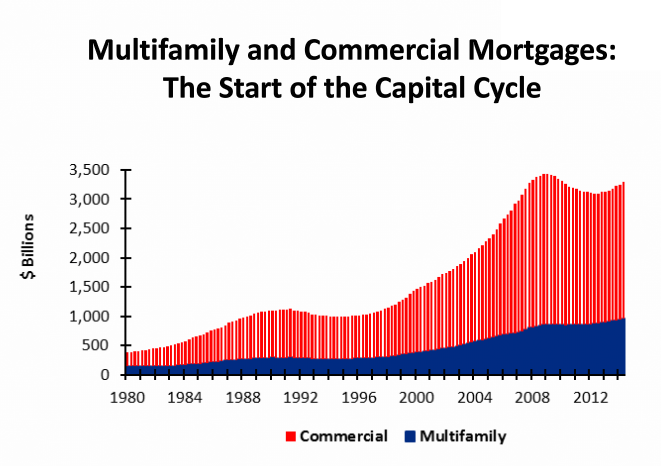 apartment building investment loans a beginning of long up cycle