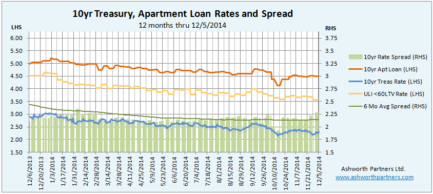 Apartment Building Investment Loan Rates vs Treasuries Yield Premium