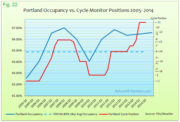 Portland Apartment Occupancy vs. Cycle Monitor Market Positions 2005 - 2014