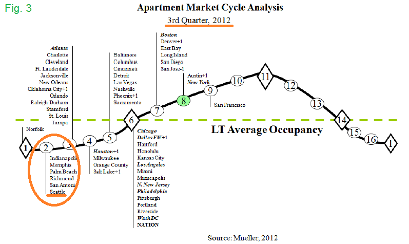 Apartment Market Cycle Analysis Q2 2012