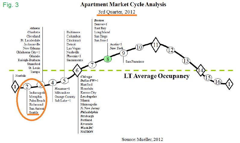 Apartment Market Cycle Analysis Q2 2012