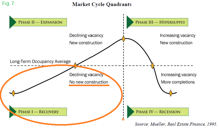 Commercial Real Estate Market Cycle Quandrants
