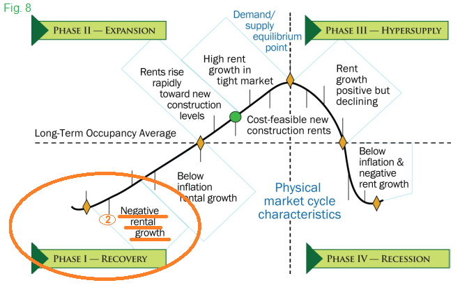 Commercial Real Estate Market Cycle Characteristics