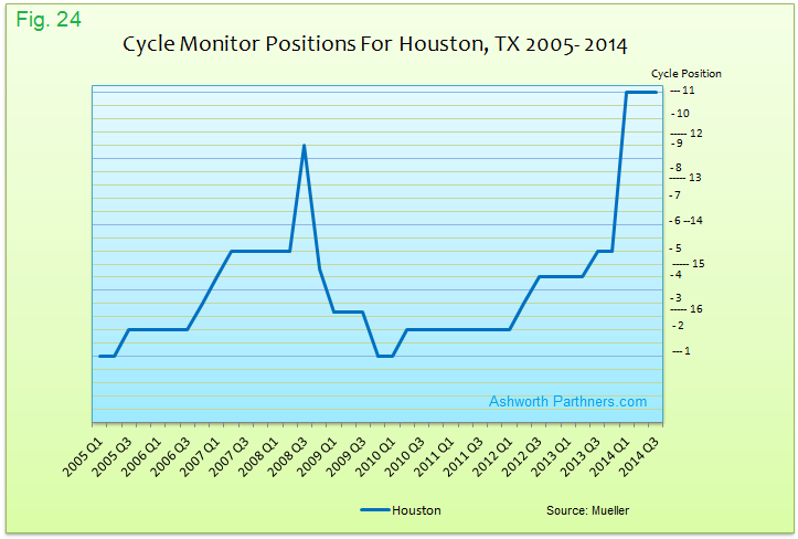 Houston Apartment Market Cycle Monitor Positions 2005 - 2014