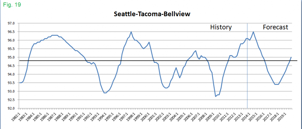 Seattle Apartment Occupancy Since 1982 CoStar via Mueller