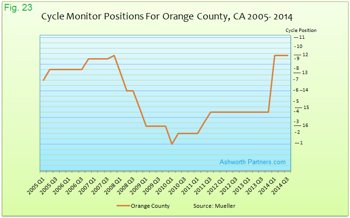 Apartment Market Cylce Monitor Positions Orange County 2005 - 2014