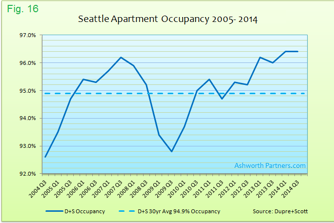 Apartment Market Occupancy Seattle 2005 - 2014