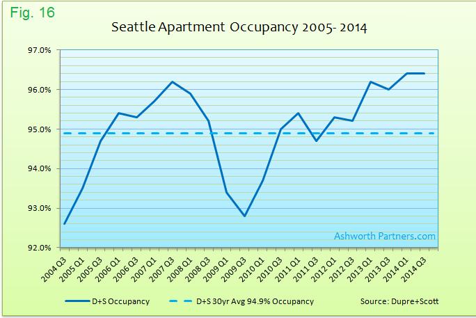 Apartment Market Occupancy Seattle 2005 - 2014