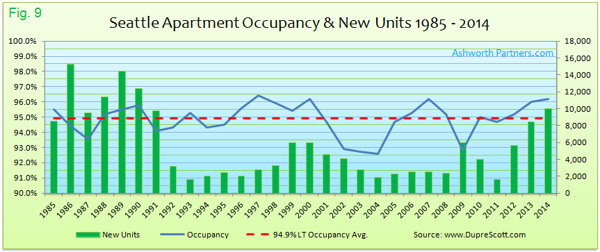 Apartment Occupancy and New Units 1985 * 2014 in Seattle