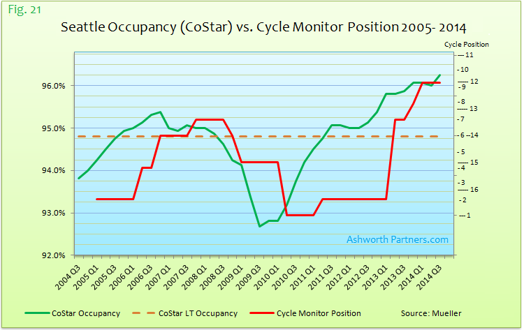 CoStar Apartment Market Occupancy vs. Cycle Monitor Position 2005 - 2014 Seattle