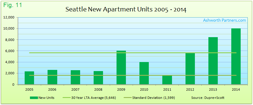 New Apartment Units in Seattle vs. Long Term Average 2005 - 2014
