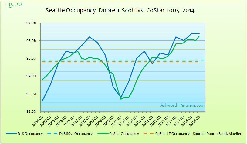 Dupre + Scott vs. CoStar Apartment Market Occupancy Seattle 2004 - 2014