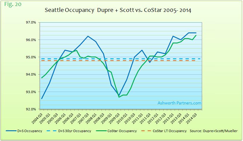 Dupre + Scott vs. CoStar Apartment Market Occupancy Seattle 2004 - 2014