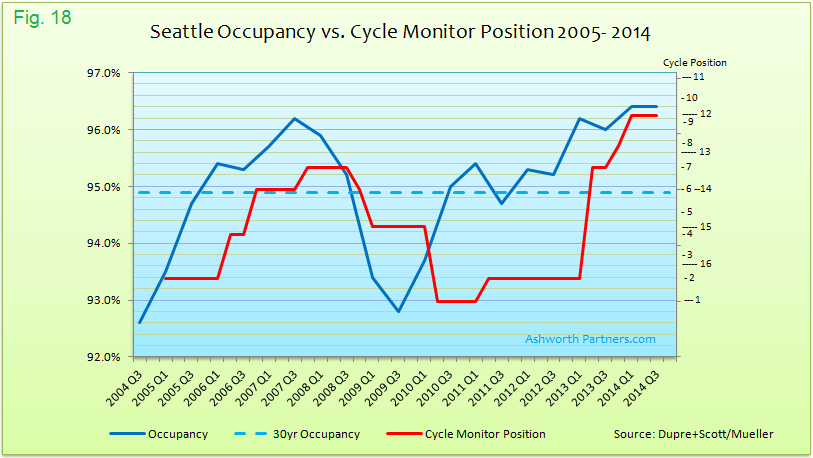 Apartment Market Occupancy vs. Cycle Monitor Position Seattle 2005 - 2014