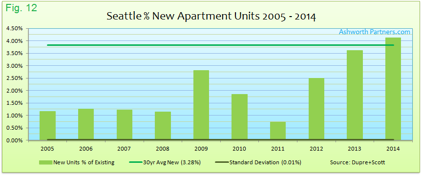 New Apartments as a Percent of Existing Supply Seattle 2005 - 2014
