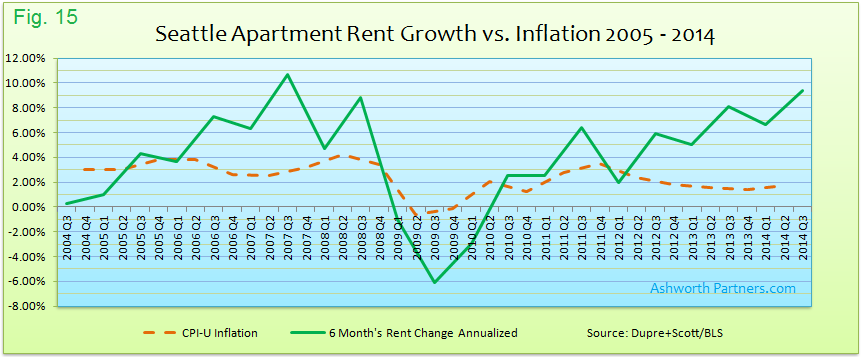 Apartment Rent Growth vs. Inflation Seattle 2005 - 2014