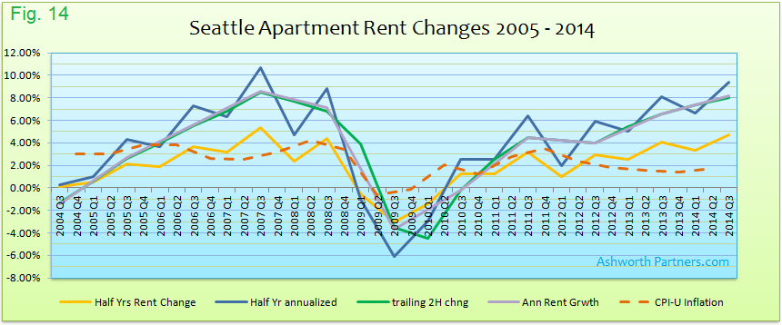 Measurments of Apartment Rent Change Seattle 2005 - 2014