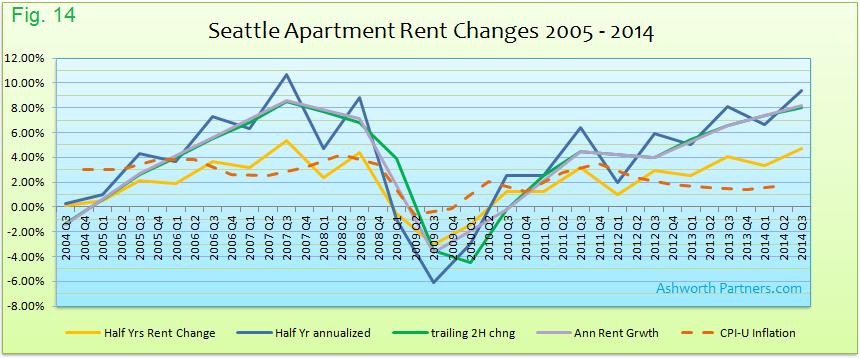 Measurments of Apartment Rent Change Seattle 2005 - 2014