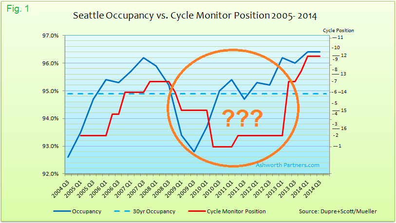 Seattle apartment occupancy vs. Cycle Monitor Market Position 2005 - 2014