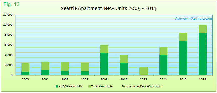 New Apartment Unit Supply Greater Than Sixteen Hundred Units Seattle 2005 - 2014