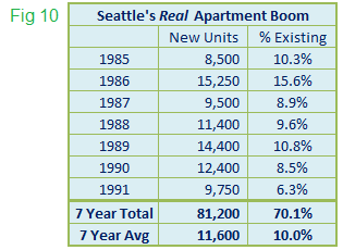 New Apartment Units as a Percent of Existing Supply Seattle 1985 - 1991