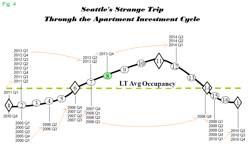 Seattle Apartment Market Cycle Monitor Positions 2005 - 2014
