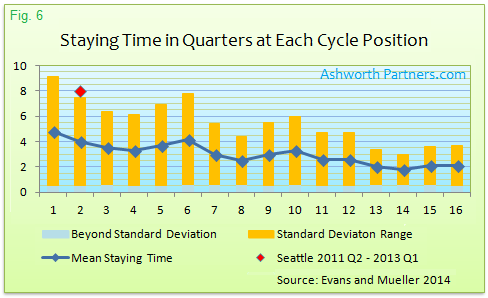 Average Time Spent at Apartment Market Cycle Postions