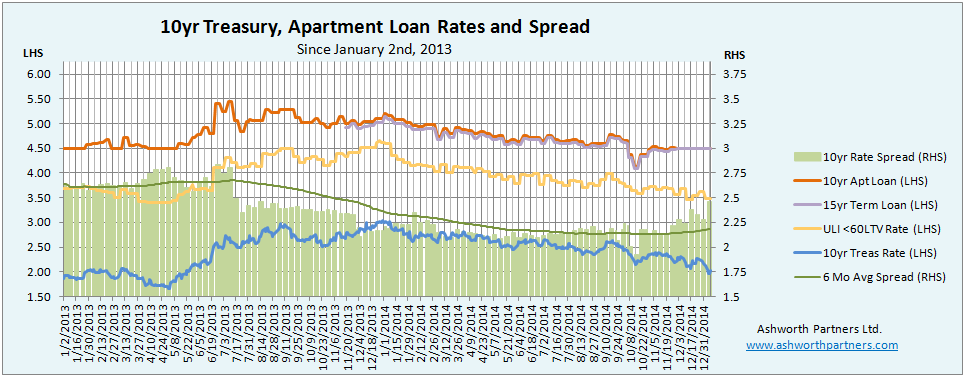 Apartment Building Investment Loan Rates Since January 2013