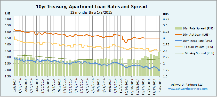Apartment Building Investment Loan Rates vs 10 year Treasury