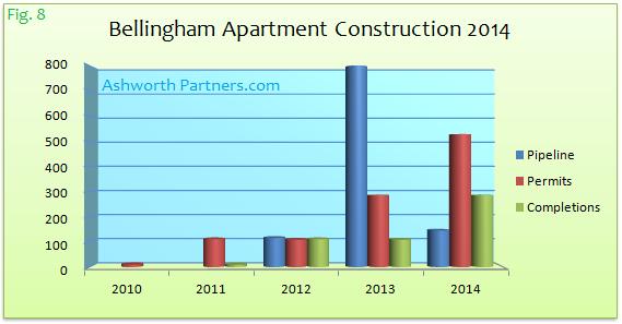 Bellingham New Unit Apartment Construcition 2014