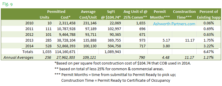 Bellingham New Apartment Construction Costs Percent of Existing Supply 2014
