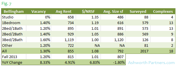 Bellingham Apartment Rents Siae Vacancy by Unit Type Fall 2014