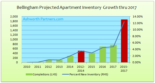 Bellingham Apartment Inventory Growth Chart 2010 - 2017
