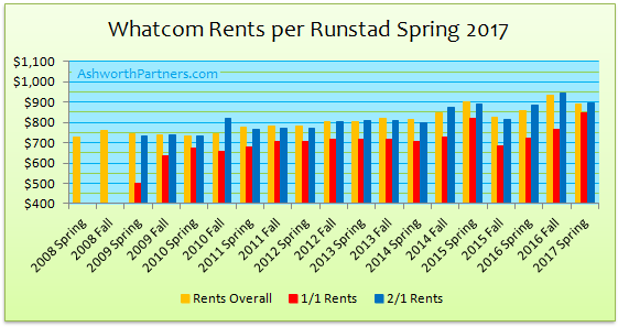 Bellingham Apartment Rent Growth