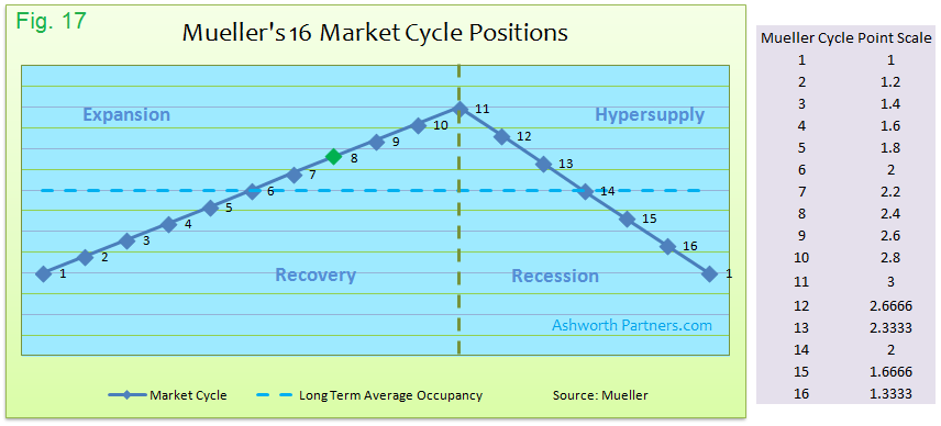 Muellers 16 Market Cycle Positions