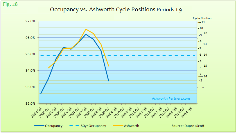Occupancy vs Ashworth Cycle Positions Periods 1-9
