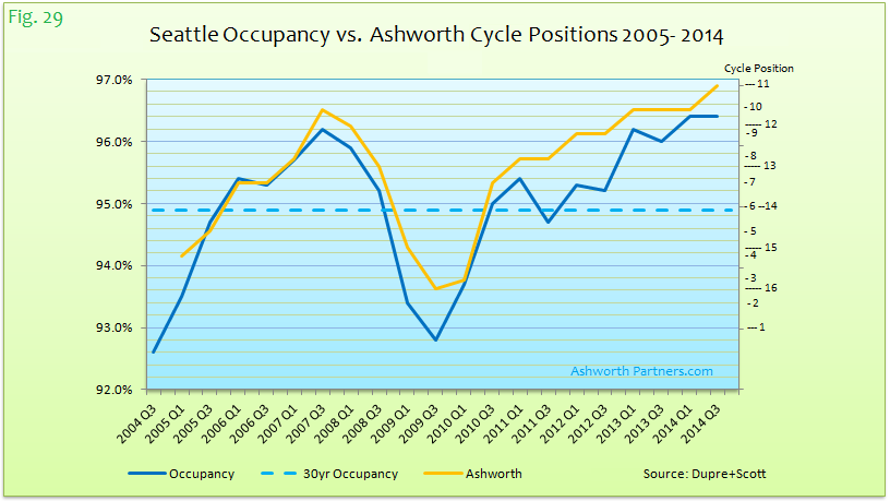 SEA Occupancy vs Ashworth Cycle Positions 05-14