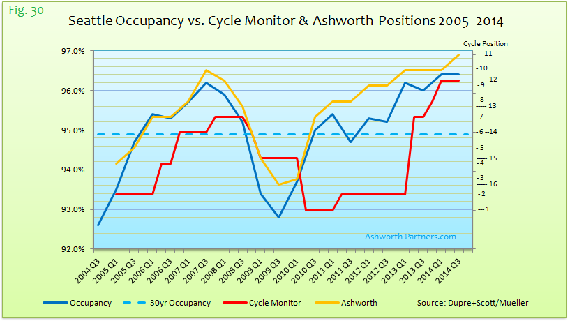 SEA Occupancy vs Cycle Monitor n Ashworth Positions 05-14