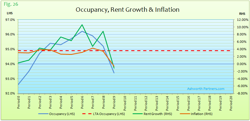 Sample Occupancy Rent Growth n Inflation Period 9