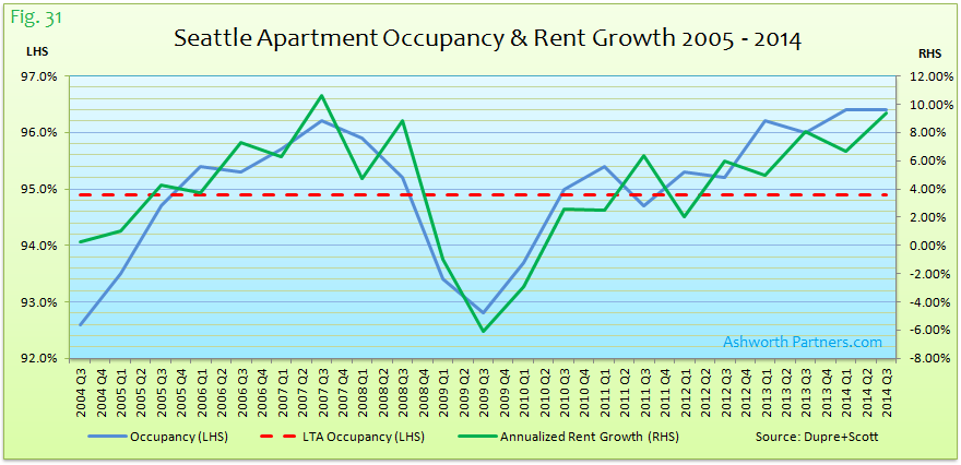 Seattle Apartment Occupancy & Rent Growth 2005 - 2014