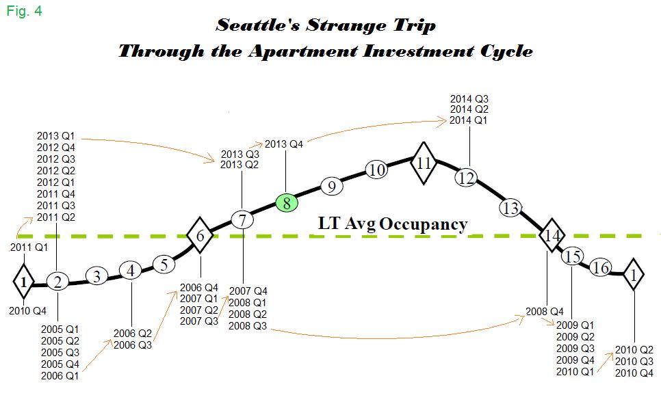 Seattles Strange Trip