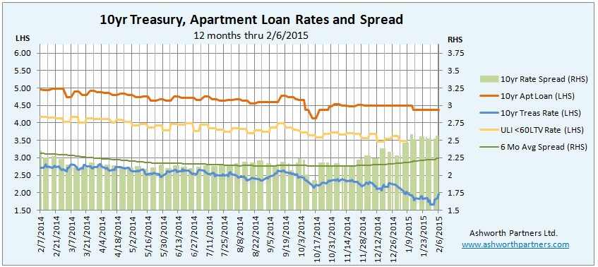 10 year apartment investment loan rate February 2015